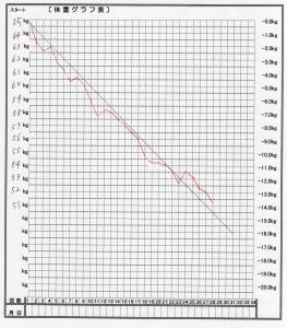 S.Kさんグラフ